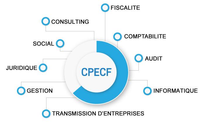 Compétences CPECF
