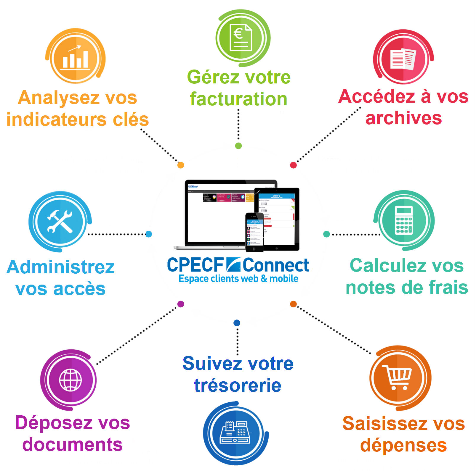 services cpecf connect