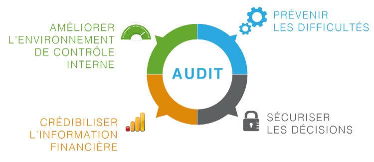 CPECF Audit